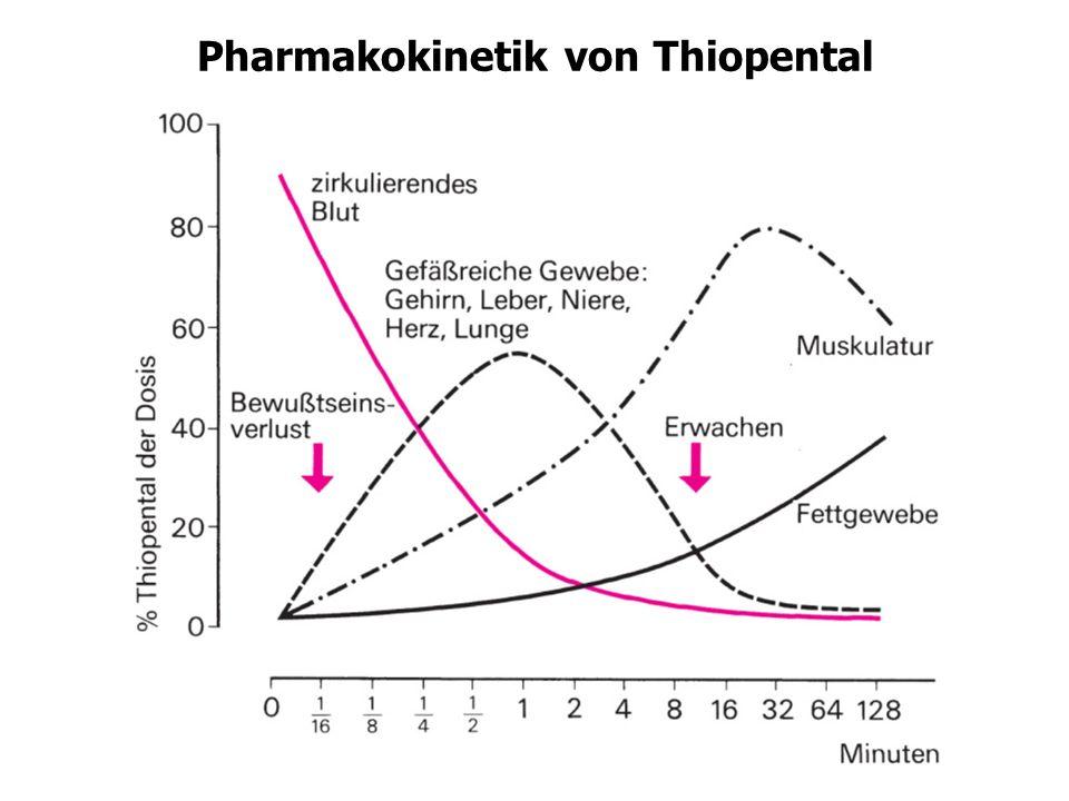 Änderungen der Pharmakokinetik im Alter - Praktische Konsequenzen ParameterÄnderung im Alter mögliche Konsequenzen BIOVERFÜGBARKEITAusmaß der Resorption weitgehend normal Zunahme der Bioverfügbarkeit bei Pharmaka Verringerung der oralen Dosis mit ausgeprägtem first pass -Effekt möglich VERTEILUNGS-Abnahme bei Pharmaka, die sich vorwiegend VOLUMENim Körperwasser verteilen evtl.