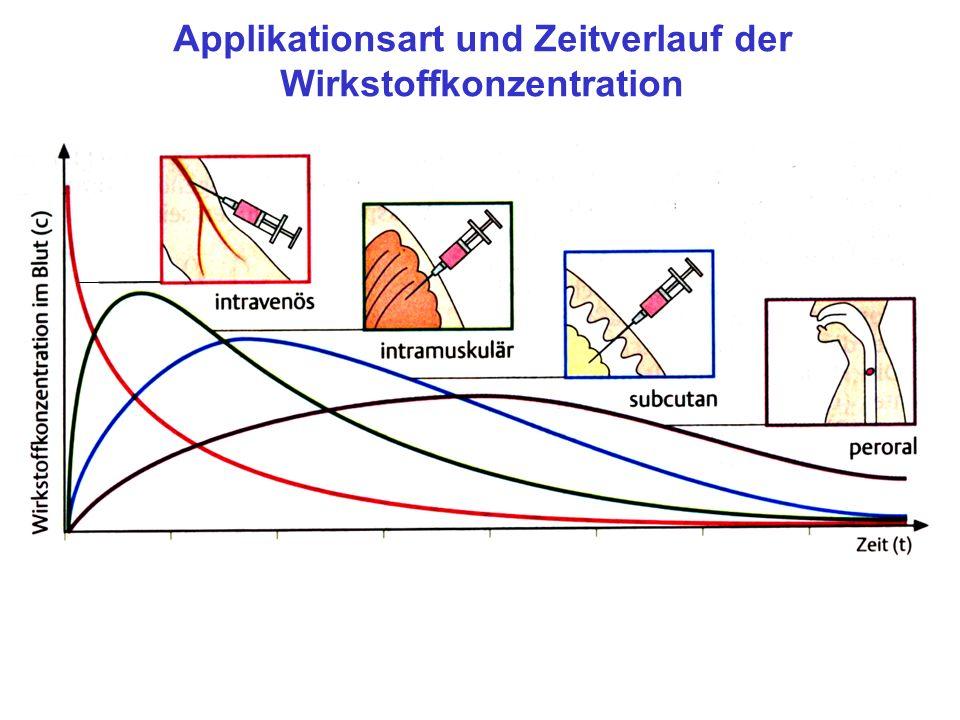 Applikationsart und Zeitverlauf der Wirkstoffkonzentration