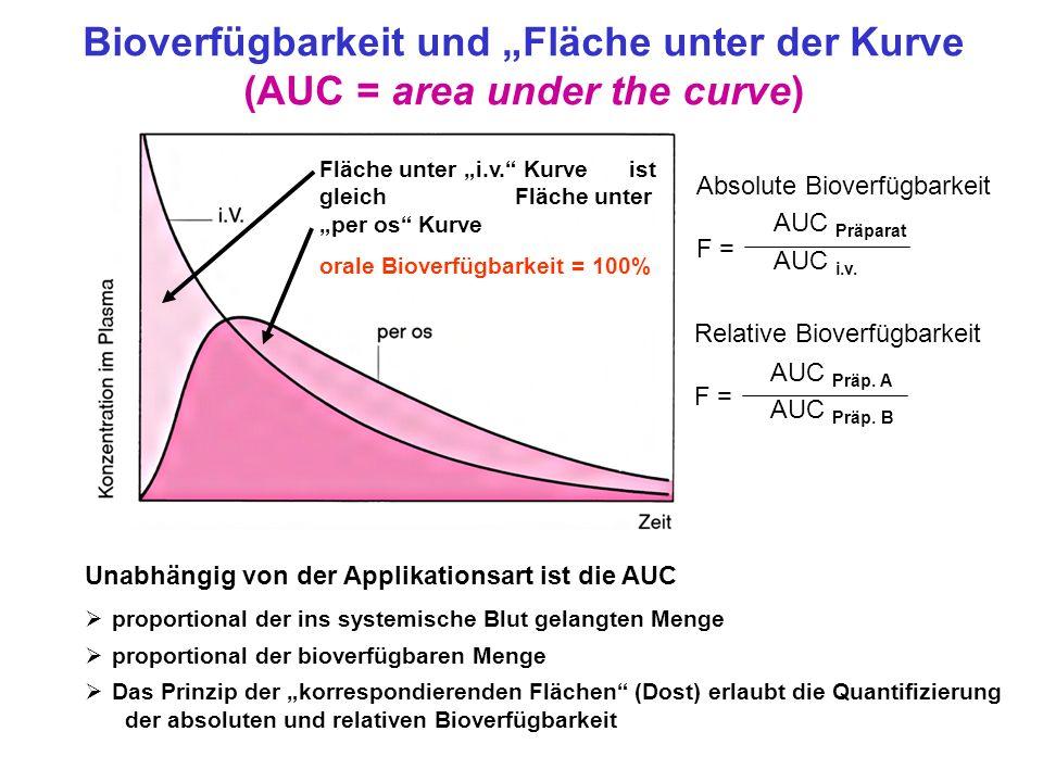 Bioverfügbarkeit und Fläche unter der Kurve (AUC = area under the curve) Unabhängig von der Applikationsart ist die AUC proportional der ins systemisc