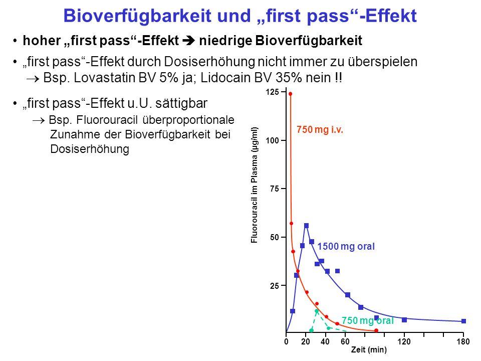 hoher first pass-Effekt niedrige Bioverfügbarkeit first pass-Effekt durch Dosiserhöhung nicht immer zu überspielen Bsp. Lovastatin BV 5% ja; Lidocain