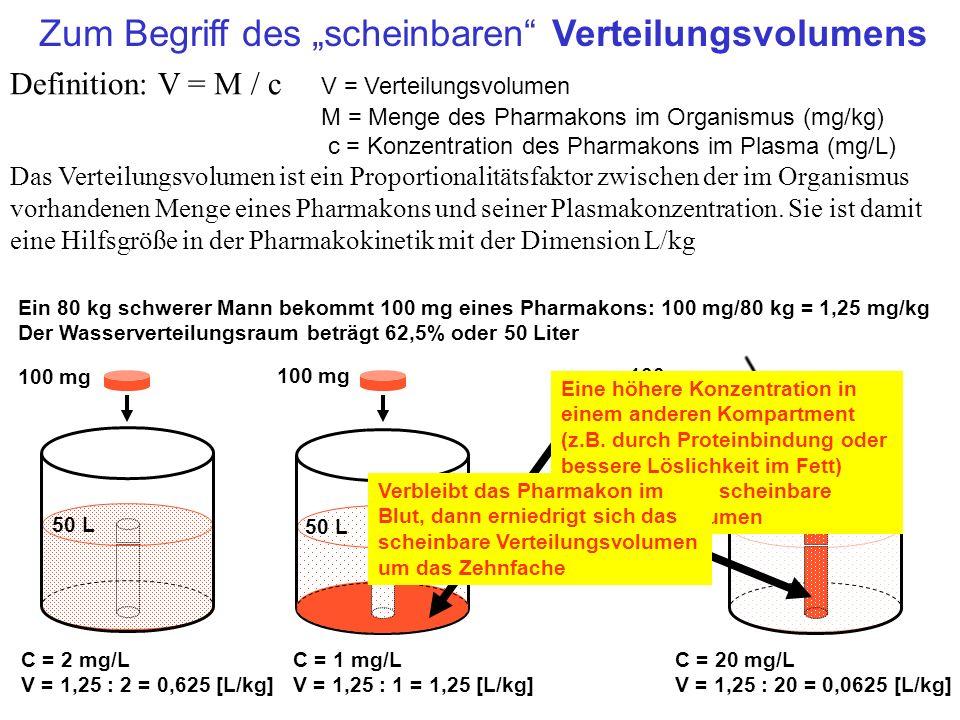 Ein 80 kg schwerer Mann bekommt 100 mg eines Pharmakons: 100 mg/80 kg = 1,25 mg/kg Der Wasserverteilungsraum beträgt 62,5% oder 50 Liter 100 mg C = 2