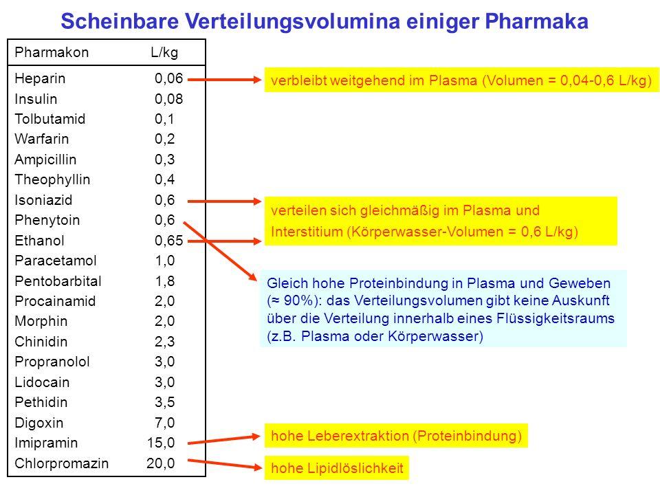 Pharmakon L/kg Heparin 0,06 Insulin 0,08 Tolbutamid 0,1 Warfarin 0,2 Ampicillin 0,3 Theophyllin 0,4 Isoniazid 0,6 Phenytoin 0,6 Ethanol 0,65 Paracetam