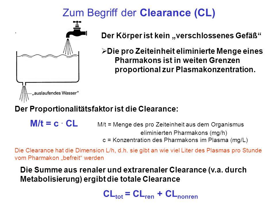 Zum Begriff der Clearance (CL) Der Körper ist kein verschlossenes Gefäß Die pro Zeiteinheit eliminierte Menge eines Pharmakons ist in weiten Grenzen p
