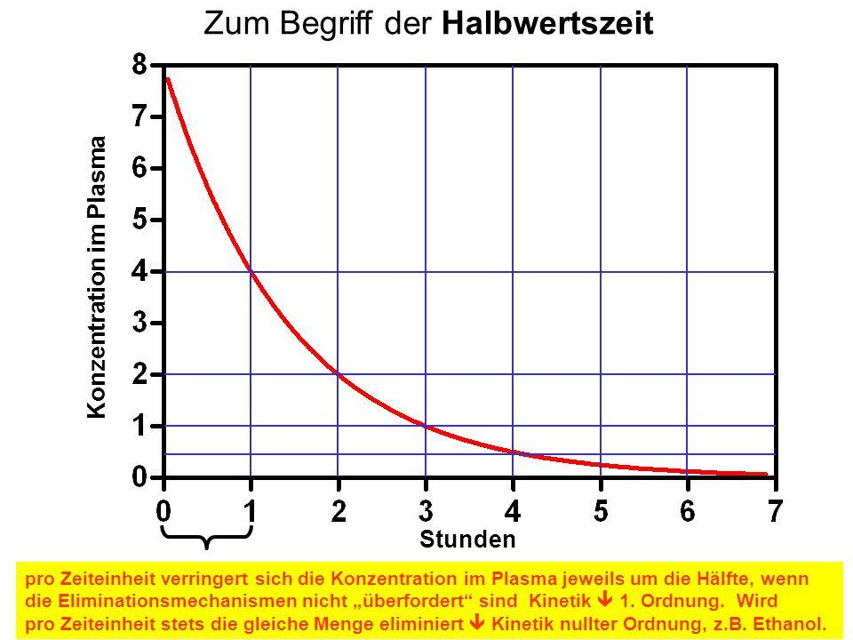 Zum Begriff der Halbwertszeit pro Zeiteinheit verringert sich die Konzentration im Plasma jeweils um die Hälfte, wenn die Eliminationsmechanismen nich