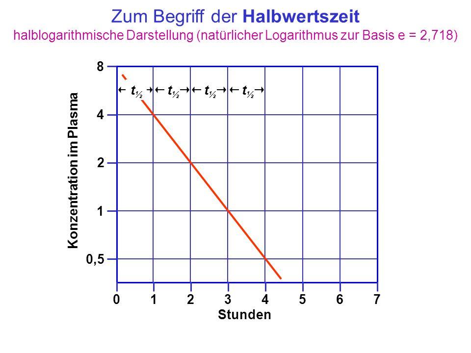 Zum Begriff der Halbwertszeit halblogarithmische Darstellung (natürlicher Logarithmus zur Basis e = 2,718) Konzentration im Plasma t½t½ t½t½ t½t½ t½t½