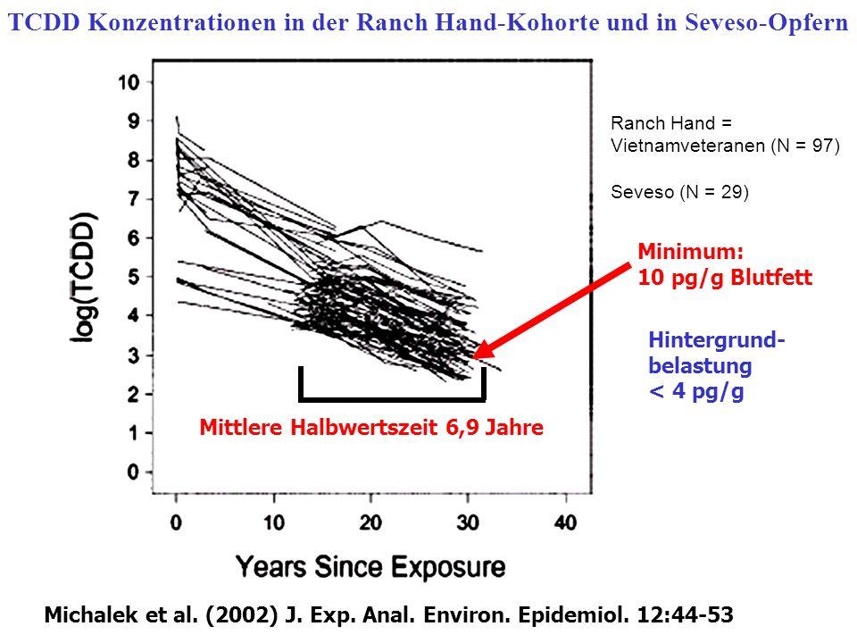 Mittlere Halbwertszeit 6,9 Jahre TCDD Konzentrationen in der Ranch Hand-Kohorte und in Seveso-Opfern Michalek et al. (2002) J. Exp. Anal. Environ. Epi