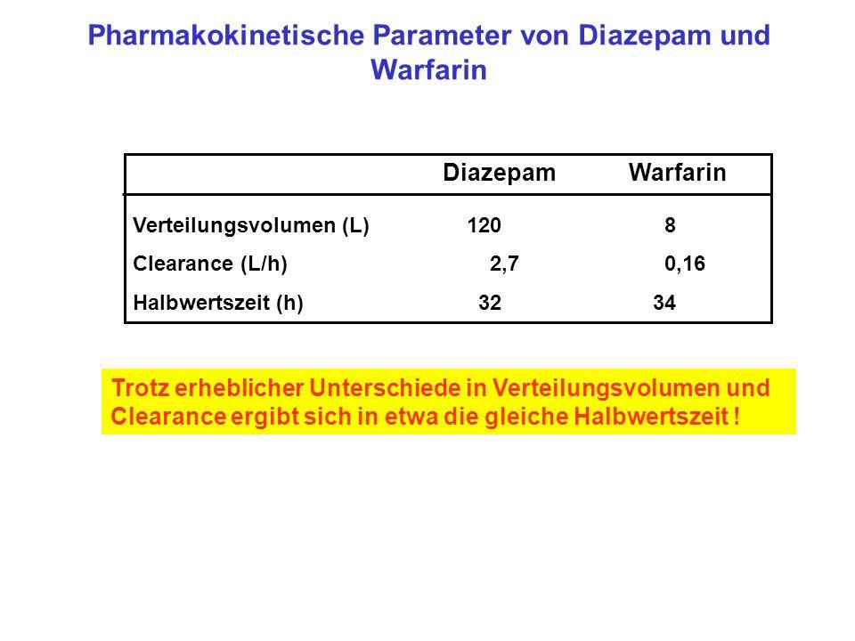 Pharmakokinetische Parameter von Diazepam und Warfarin Diazepam Warfarin Verteilungsvolumen (L) 120 8 Clearance (L/h) 2,7 0,16 Halbwertszeit (h) 32 34