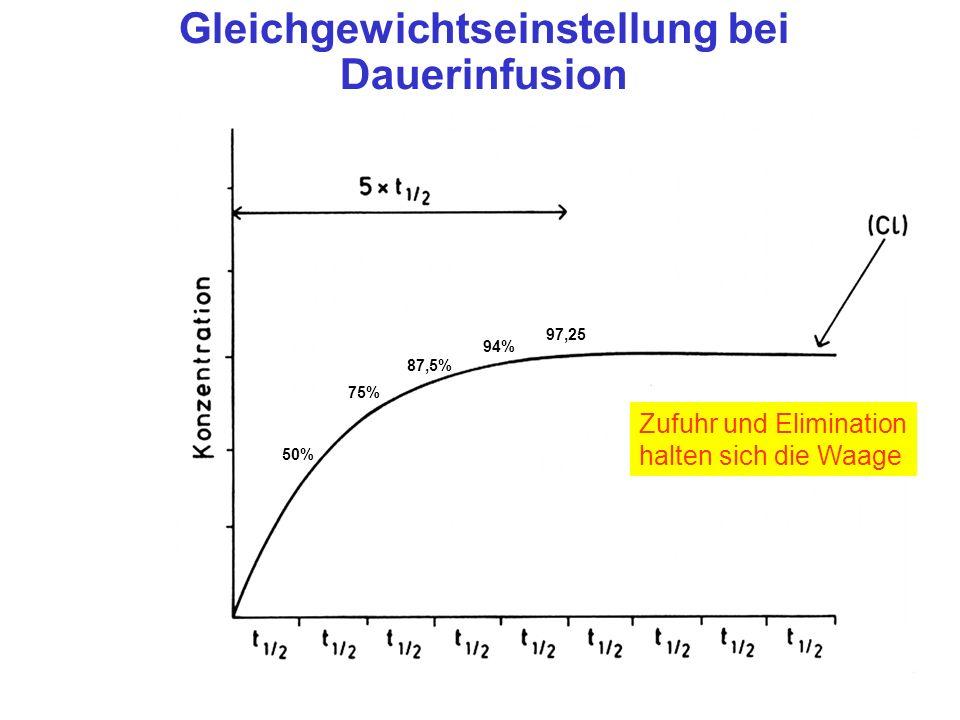 Gleichgewichtseinstellung bei Dauerinfusion Zufuhr und Elimination halten sich die Waage 50% 75% 87,5% 94% 97,25