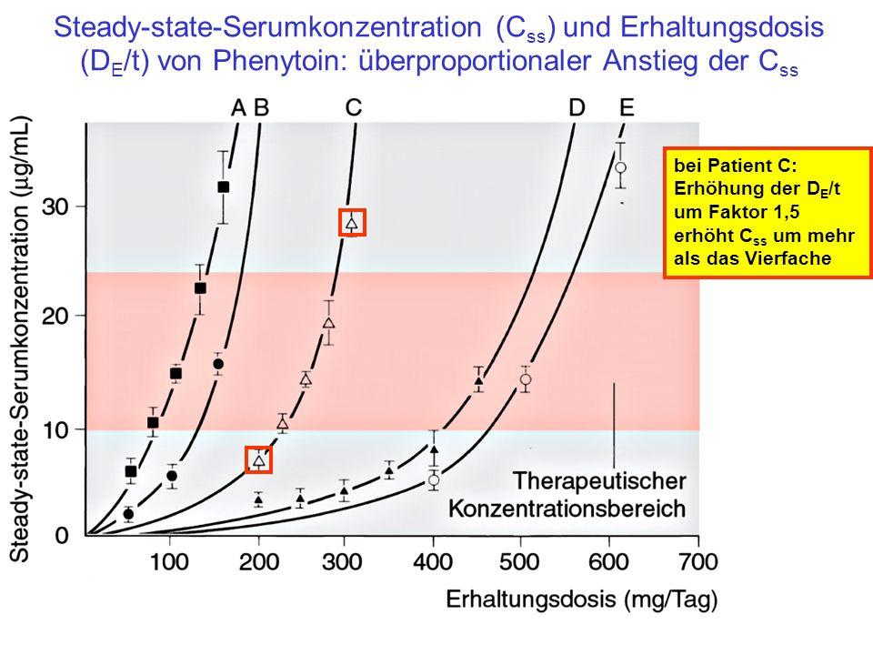 Steady-state-Serumkonzentration (C ss ) und Erhaltungsdosis (D E /t) von Phenytoin: überproportionaler Anstieg der C ss bei Patient C: Erhöhung der D
