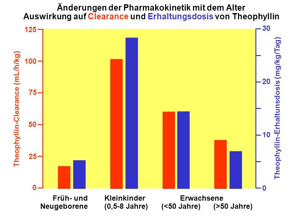 Theophyllin-Clearance (mL/h/kg) 125 50 75 25 0 Früh- und Neugeborene Kleinkinder (0,5-8 Jahre) (>50 Jahre) 100 0 10 20 30 Theophyllin-Erhaltunsdosis (