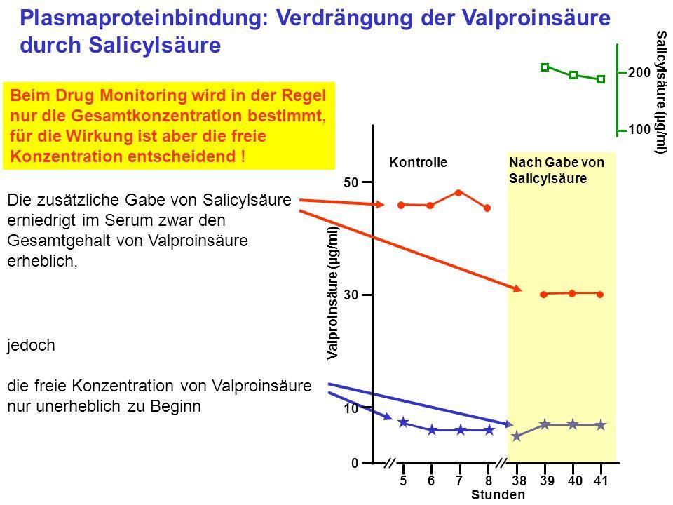 Plasmaproteinbindung: Verdrängung der Valproinsäure durch Salicylsäure Beim Drug Monitoring wird in der Regel nur die Gesamtkonzentration bestimmt, fü