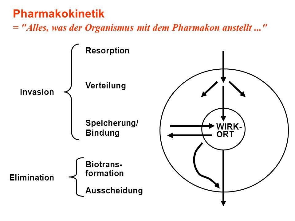 Pharmakokinetik =