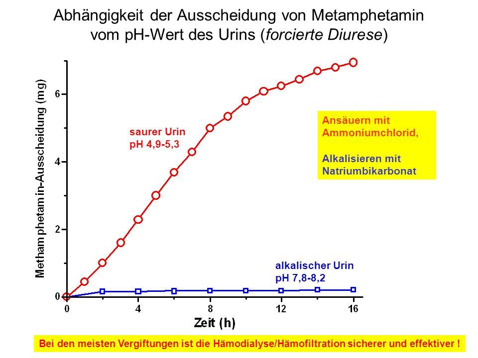 Abhängigkeit der Ausscheidung von Metamphetamin vom pH-Wert des Urins (forcierte Diurese) saurer Urin pH 4,9-5,3 alkalischer Urin pH 7,8-8,2 Bei den m