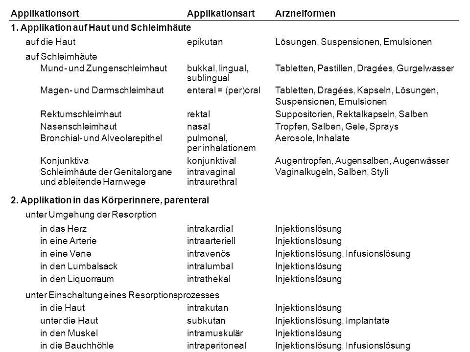 ApplikationsortApplikationsartArzneiformen 1. Applikation auf Haut und Schleimhäute auf die HautepikutanLösungen, Suspensionen, Emulsionen auf Schleim