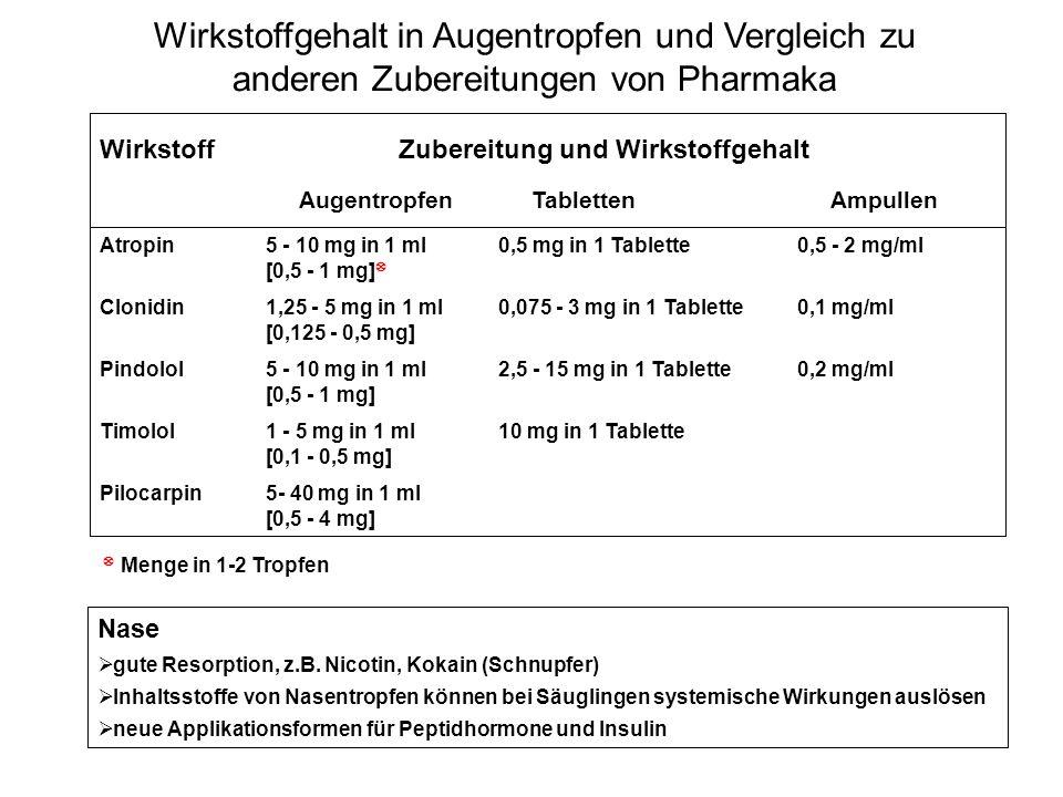 Wirkstoffgehalt in Augentropfen und Vergleich zu anderen Zubereitungen von Pharmaka Atropin 5 - 10 mg in 1 ml0,5 mg in 1 Tablette0,5 - 2 mg/ml [0,5 -