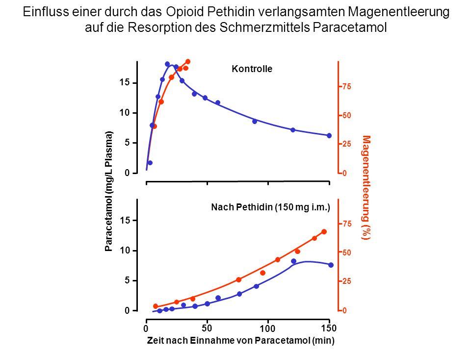 Einfluss einer durch das Opioid Pethidin verlangsamten Magenentleerung auf die Resorption des Schmerzmittels Paracetamol Kontrolle 75 25 0 50 0 100 15