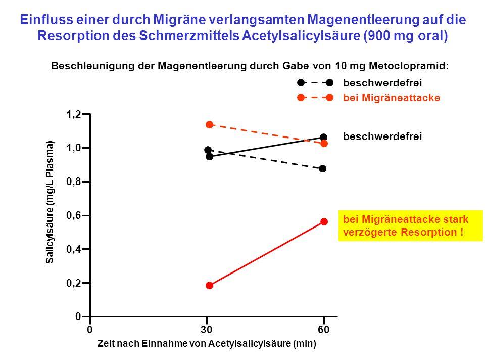 Einfluss einer durch Migräne verlangsamten Magenentleerung auf die Resorption des Schmerzmittels Acetylsalicylsäure (900 mg oral) 03060 0 0,2 0,4 0,8