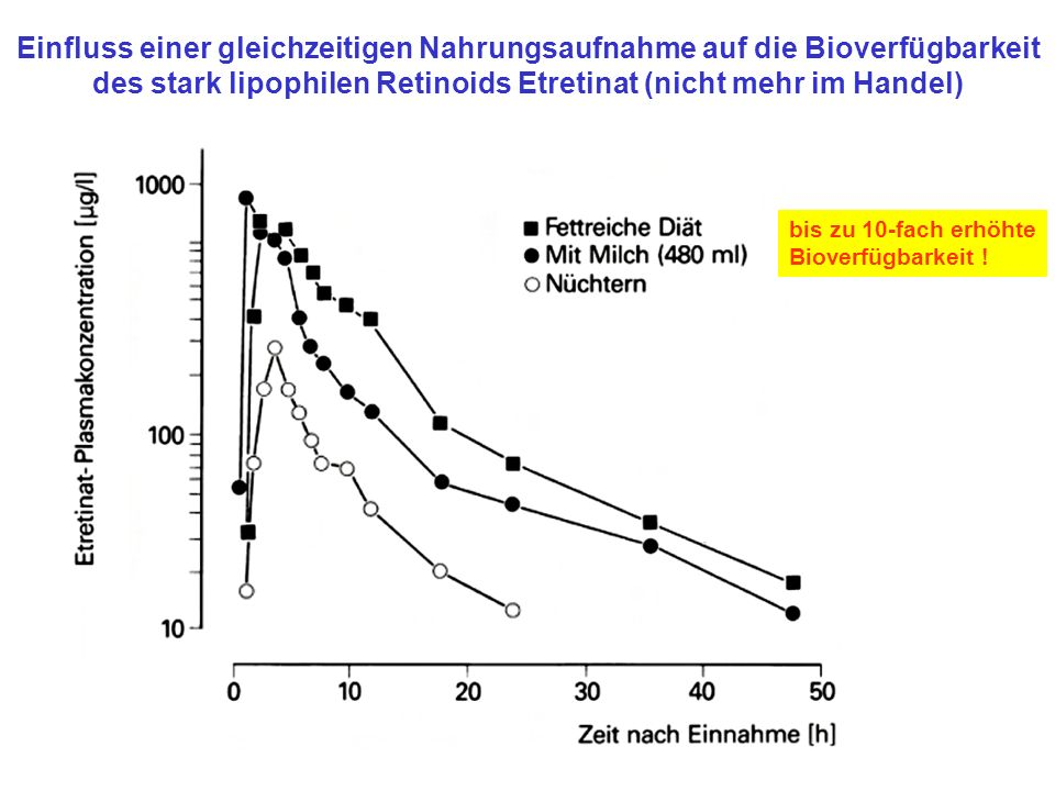 Einfluss einer gleichzeitigen Nahrungsaufnahme auf die Bioverfügbarkeit des stark lipophilen Retinoids Etretinat (nicht mehr im Handel) bis zu 10-fach