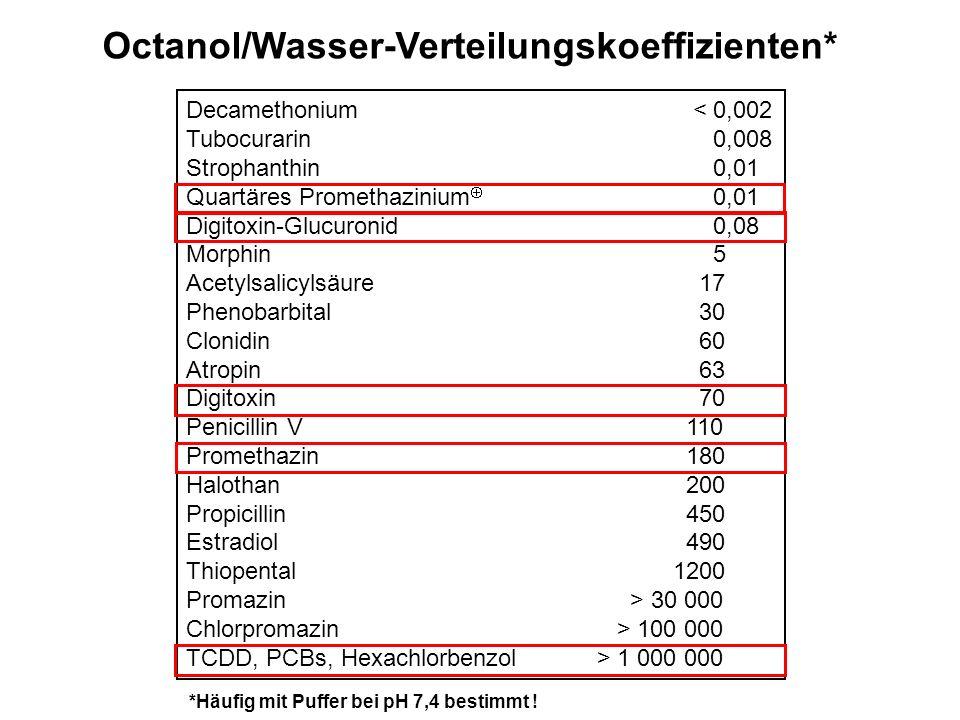 Octanol/Wasser-Verteilungskoeffizienten* Decamethonium < 0,002 Tubocurarin 0,008 Strophanthin 0,01 Quartäres Promethazinium 0,01 Digitoxin-Glucuronid