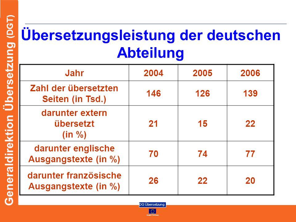 European Commission DG Übersetzung Generaldirektion Übersetzung (DGT) Übersetzungsleistung der deutschen Abteilung Jahr200420052006 Zahl der übersetzt
