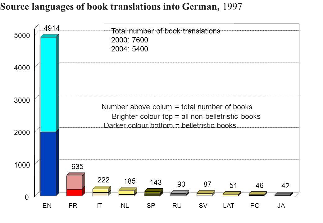 Source languages of book translations into German, 1997 4914 635 222 185 87 51 46 143 90 42 ENFRITNLSPRUSVLATPOJA 0 1000 2000 3000 4000 5000 Number ab