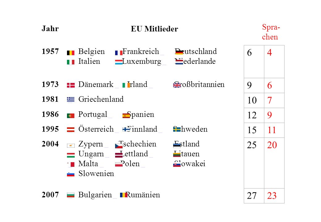Jahr EU Mitlieder 1957 Belgien Frankreich Deutschland Italien Luxemburg Niederlande 64 1973 Dänemark Irland Großbritannien 96 1981 Griechenland 107 19