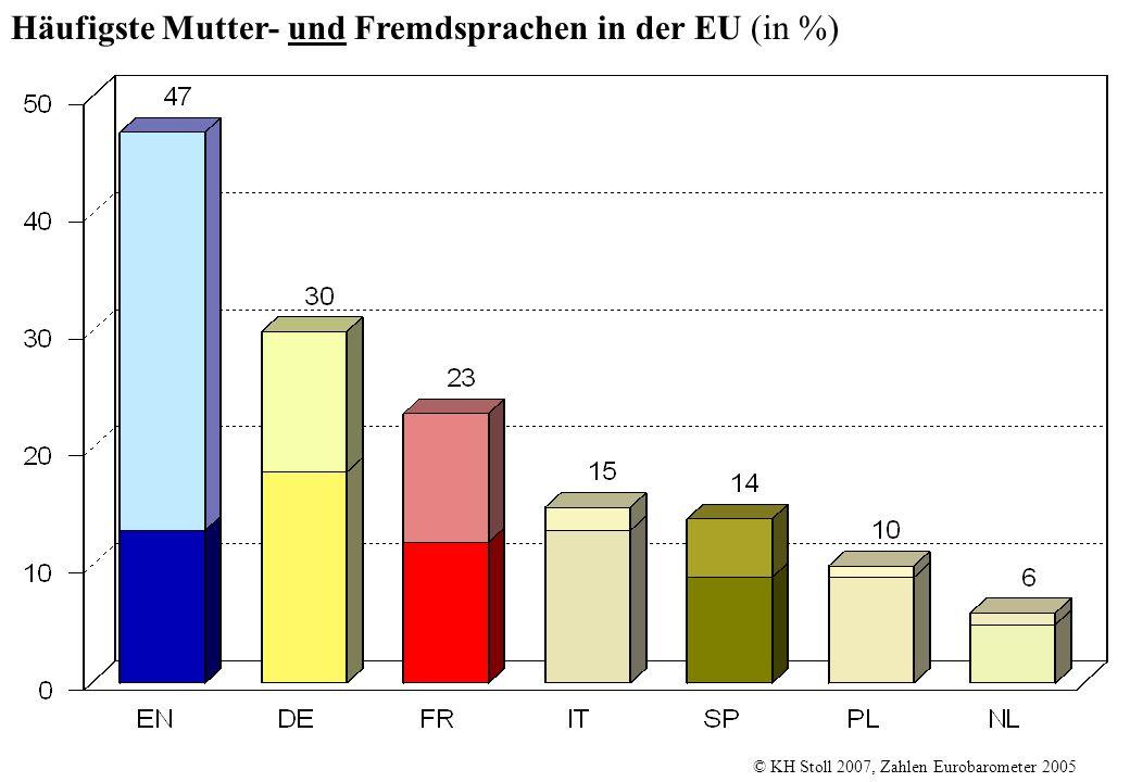 Häufigste Mutter- und Fremdsprachen in der EU (in %) © KH Stoll 2007, Zahlen Eurobarometer 2005