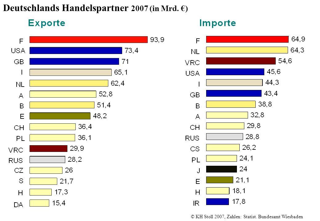 Deutschlands Handelspartner 2007 (in Mrd. ) © KH Stoll 2007, Zahlen: Statist. Bundesamt Wiesbaden
