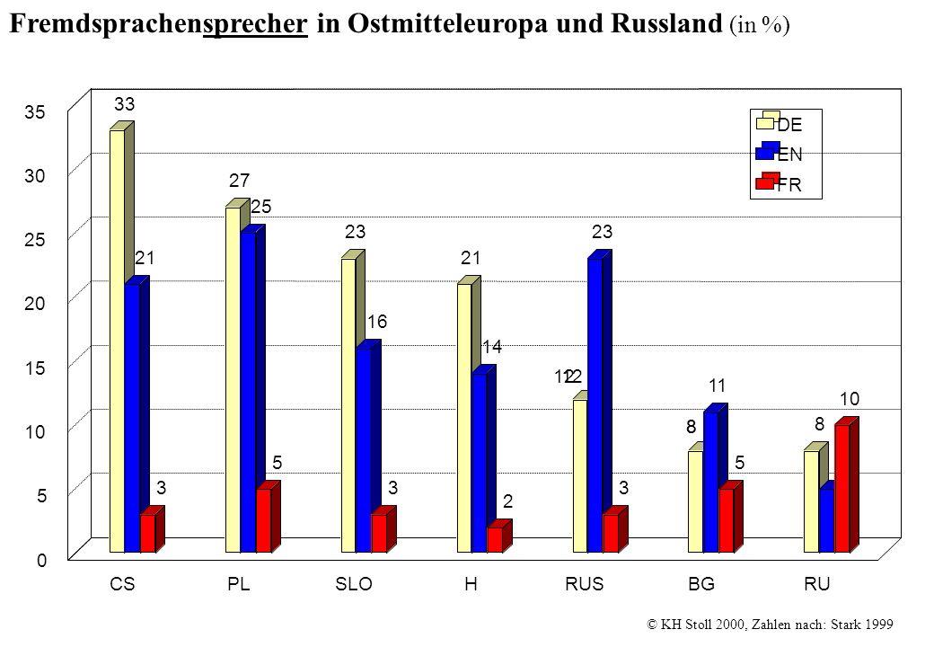 Fremdsprachensprecher in Ostmitteleuropa und Russland (in %) © KH Stoll 2000, Zahlen nach: Stark 1999 12 88