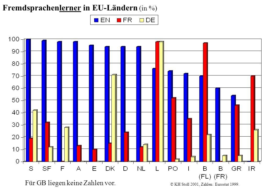Fremdsprachenlerner in EU-Ländern (in %) © KH Stoll 2001, Zahlen: Eurostat 1999. Für GB liegen keine Zahlen vor.
