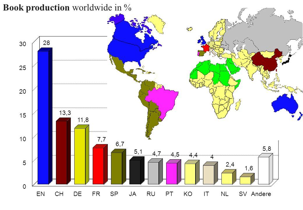28 13,3 11,8 5,1 4,7 4,5 4,4 4 2,4 1,6 5,8 ENCHDEFRSPJARUPTKOITNLSVAndere 0 5 10 15 20 25 30 7,7 6,7 Book production worldwide in %