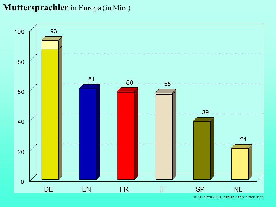 © KH Stoll 2000, Zahlen nach: Stark 1999 Muttersprachler in Europa (in Mio.) 93 61 59 58 39 21 DEENFRITSPNL 0 20 40 60 80 100