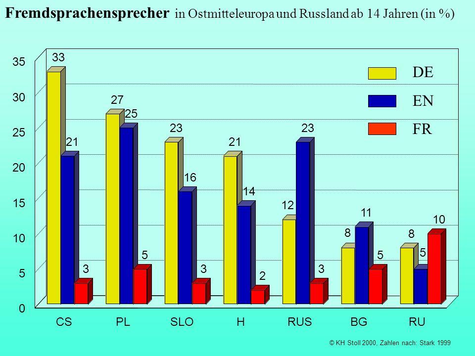 Fremdsprachensprecher in Ostmitteleuropa und Russland ab 14 Jahren (in %) © KH Stoll 2000, Zahlen nach: Stark 1999 33 27 23 21 12 8 8 21 25 16 14 23 1
