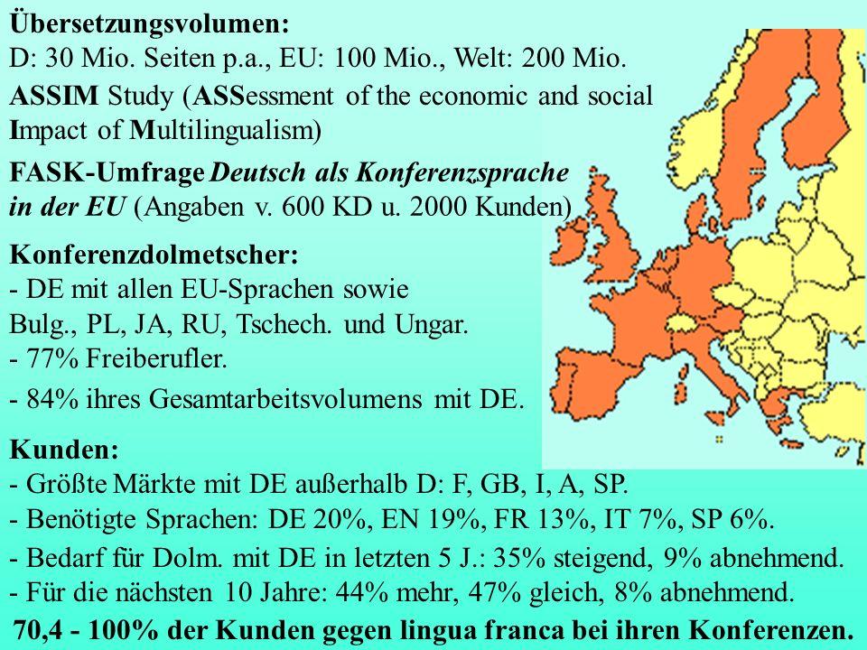 FASK-Umfrage Deutsch als Konferenzsprache in der EU (Angaben v. 600 KD u. 2000 Kunden) Konferenzdolmetscher: - DE mit allen EU-Sprachen sowie Bulg., P