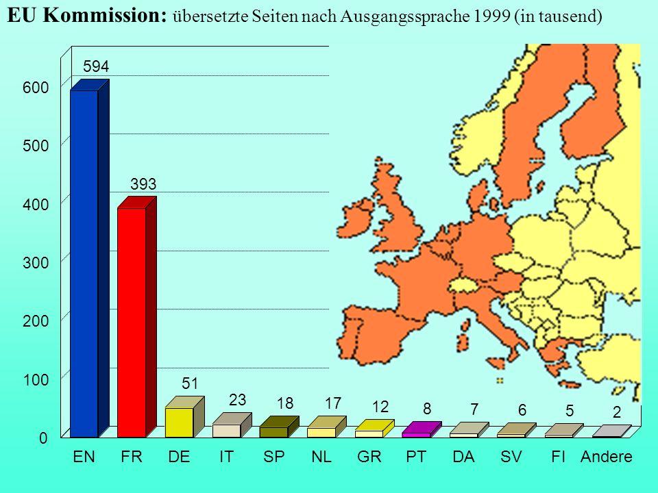 EU Kommission: übersetzte Seiten nach Ausgangssprache 1999 (in tausend) 594 393 51 23 18 2 ENFRDEITSPNLGRPTDASVFIAndere 0 100 200 300 400 500 600 17 1