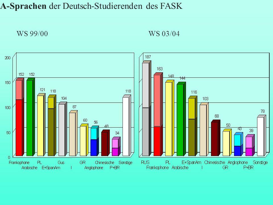 A-Sprachen der Deutsch-Studierenden des FASK WS 03/04WS 99/00
