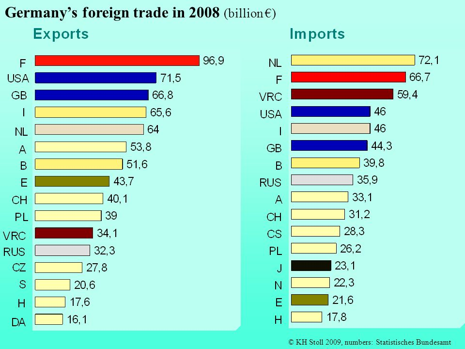 © KH Stoll 2009, numbers: Statistisches Bundesamt Germanys foreign trade in 2008 (billion )