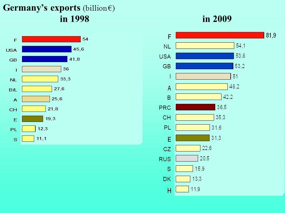 Germanys exports (billion ) in 1998in 2009 NL USA GB I B PRC CH PL CZ RUS S DK