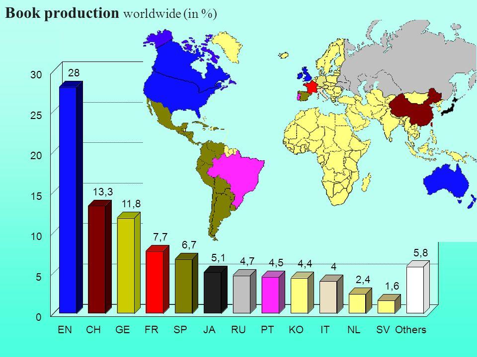 CH 28 13,3 11,8 5,1 4,7 4,5 4,4 4 2,4 1,6 5,8 ENCHGEFRSPJARUPTKOITNLSVOthers 0 5 10 15 20 25 30 Book production worldwide (in %) 7,7 6,7