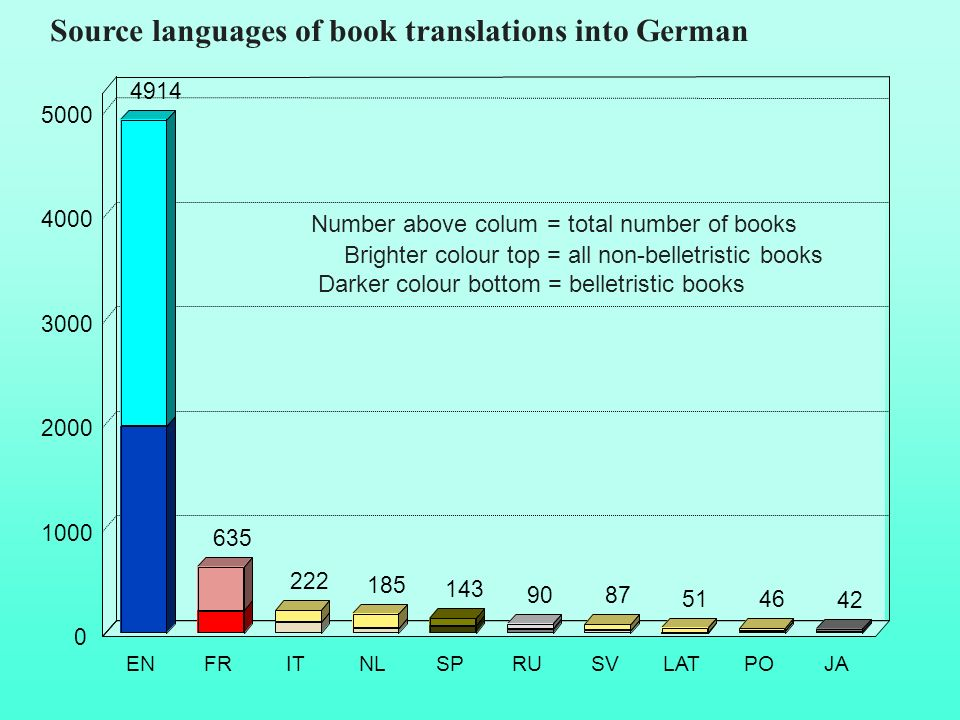 Source languages of book translations into German 4914 635 222 185 87 51 46 143 90 42 ENFRITNLSPRUSVLATPOJA 0 1000 2000 3000 4000 5000 Number above co