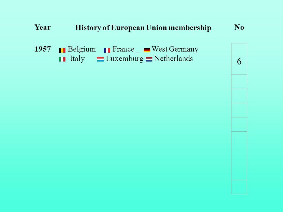 Year History of European Union membership No 1957 Belgium France West Germany Italy Luxemburg Netherlands 6