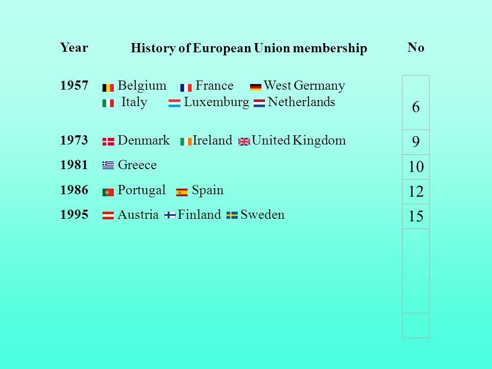 Year History of European Union membership No 1957 Belgium France West Germany Italy Luxemburg Netherlands 6 1973 Denmark Ireland United Kingdom 9 1981 Greece 10 1986 Portugal Spain 12 1995 Austria Finland Sweden 15
