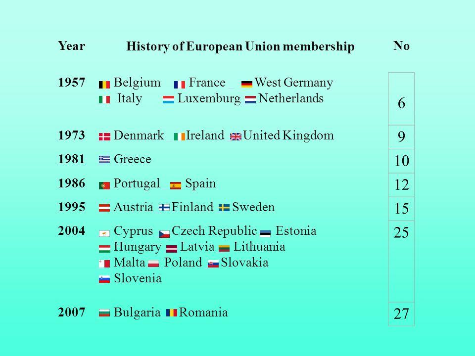 Year History of European Union membership No 1957 Belgium France West Germany Italy Luxemburg Netherlands 6 1973 Denmark Ireland United Kingdom 9 1981
