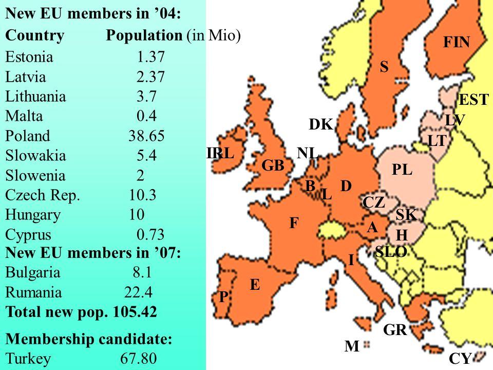 New EU members in 04: Country Population (in Mio) Estonia 1.37 Latvia 2.37 Lithuania 3.7 Malta 0.4 Poland38.65 Slowakia 5.4 Slowenia 2 Czech Rep. 10.3