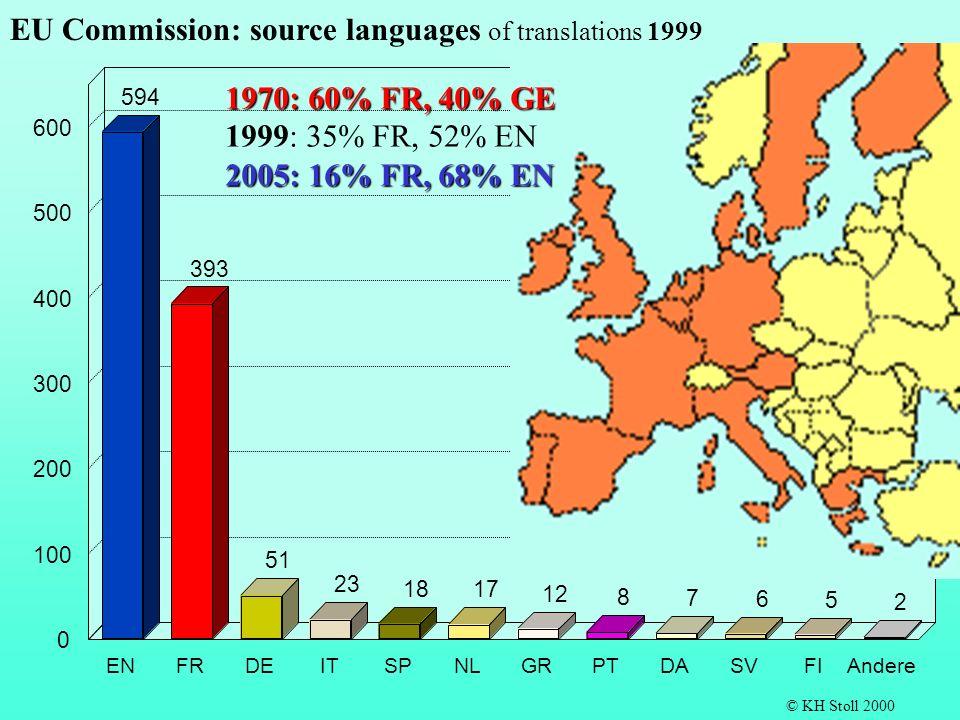 594 393 51 23 18 17 12 8 7 6 5 2 ENFRDEITSPNLGRPTDASVFIAndere 0 100 200 300 400 500 600 EU Commission: source languages of translations 1999 © KH Stoll 2000 1970: 60% FR, 40% GE 1999: 35% FR, 52% EN 2005: 16% FR, 68% EN
