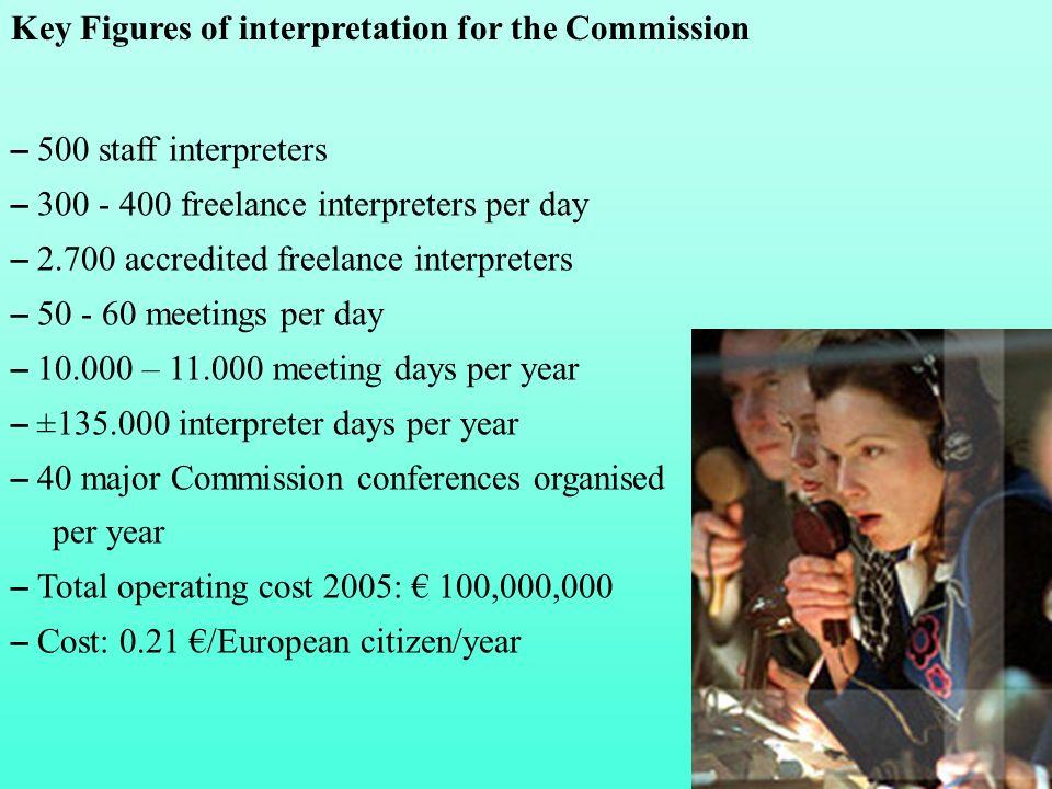 – 500 staff interpreters – 300 - 400 freelance interpreters per day – 2.700 accredited freelance interpreters – 50 - 60 meetings per day – 10.000 – 11
