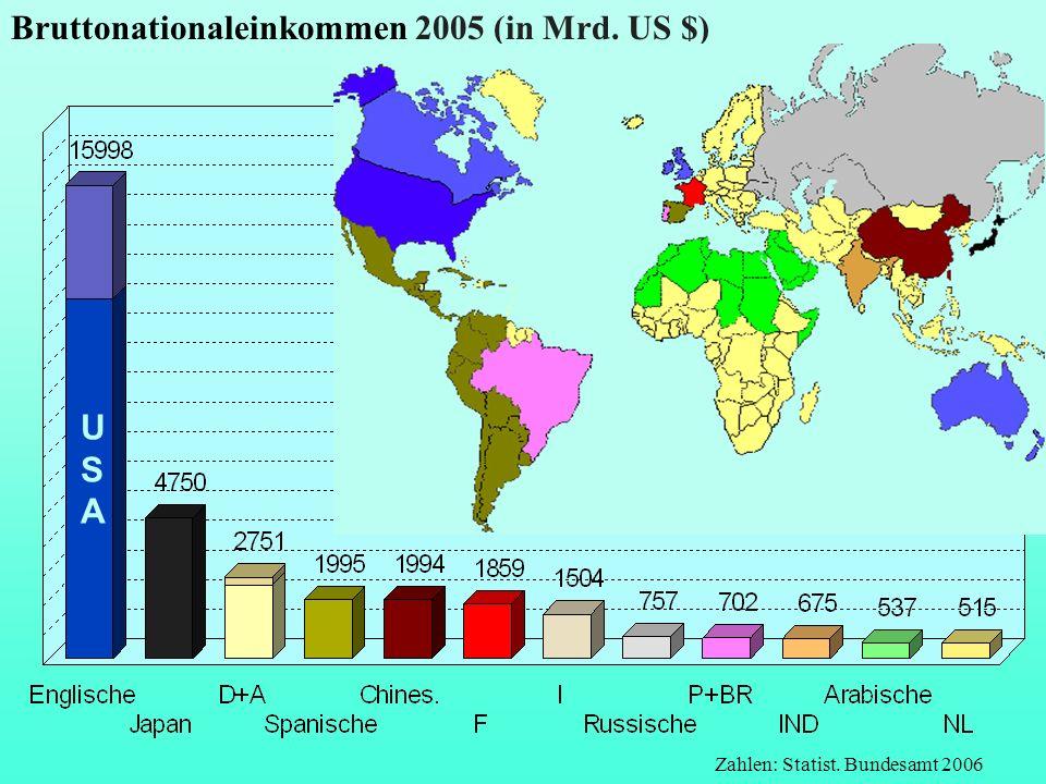 Bruttonationaleinkommen 2005 (in Mrd. US $) Zahlen: Statist. Bundesamt 2006 USAUSA