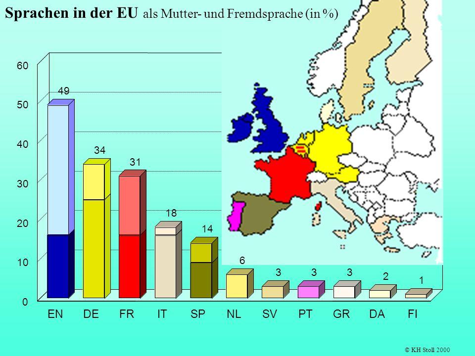 49 34 31 18 14 333 2 1 ENDEFRITSPNLSVPTGRDAFI 0 10 20 30 40 50 60 © KH Stoll 2000 6 Sprachen in der EU als Mutter- und Fremdsprache (in %)
