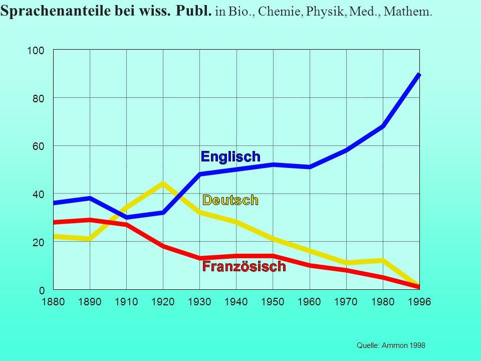 Sprachenanteile bei wiss.Publ. in Bio., Chemie, Physik, Med., Mathem.