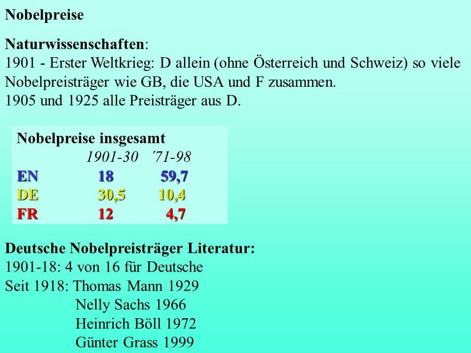 Nobelpreise Naturwissenschaften: 1901 - Erster Weltkrieg: D allein (ohne Österreich und Schweiz) so viele Nobelpreisträger wie GB, die USA und F zusammen.